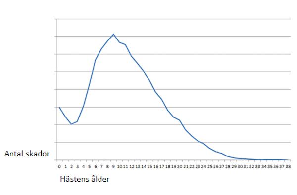 Hältor ålder