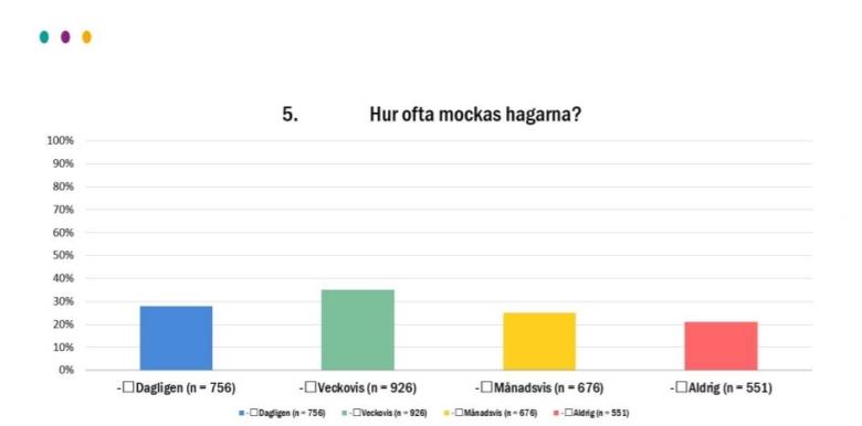 200903 Hur Ofta Mockas Hagarna Svrf